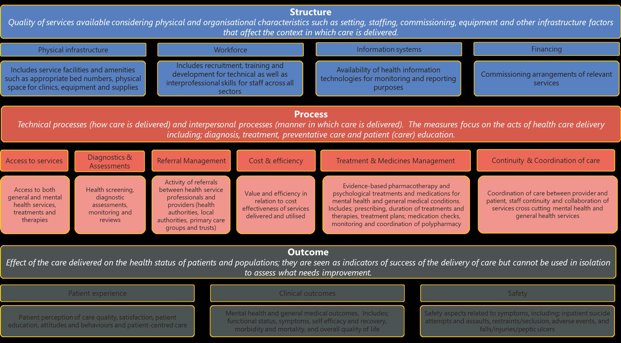 Mental health domains